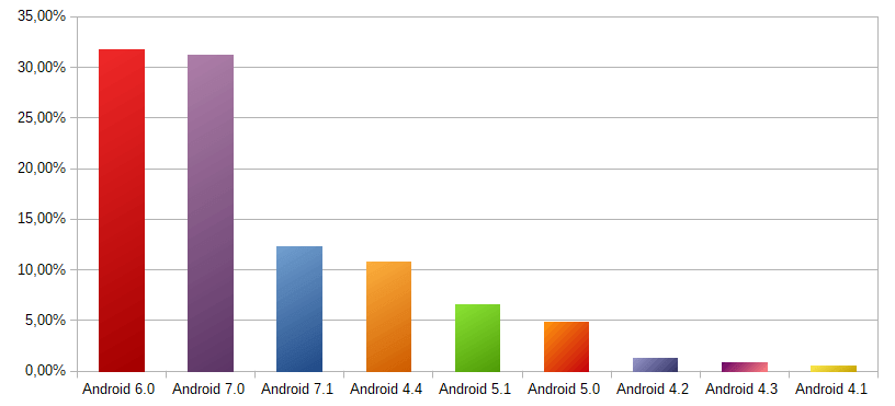 Countries of users of my game