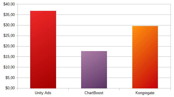 Mirkowanie Unity Ads + Chartboost + Kongregate earnings